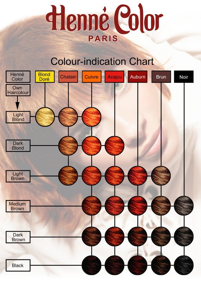 Colour Indication Chart To Give An Idea On The Resulting Colour