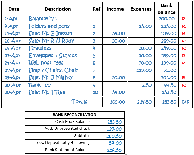 25++ Byte of accounting worksheet Images
