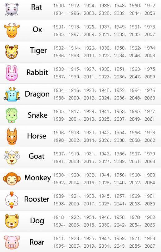 Zodiac Years  Happy New Year     Zodiac Years