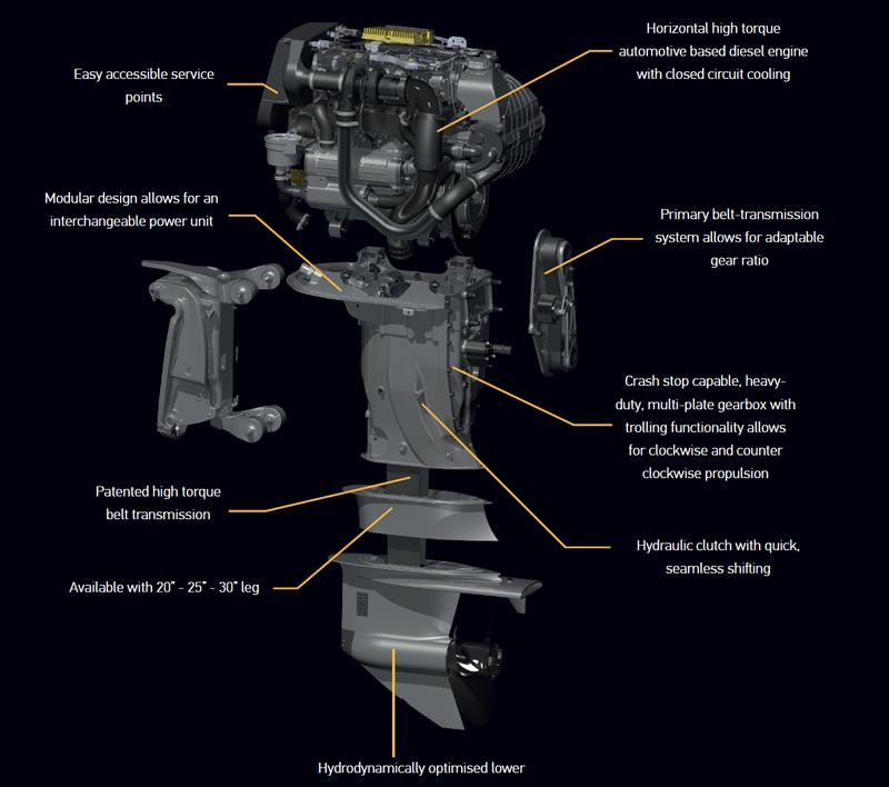 [DIAGRAM_0HG]  MODULAR DESIGN - OXE   Modular design, Diesel, Seaworthy   Outboard Engine Diagram Clutch      Pinterest