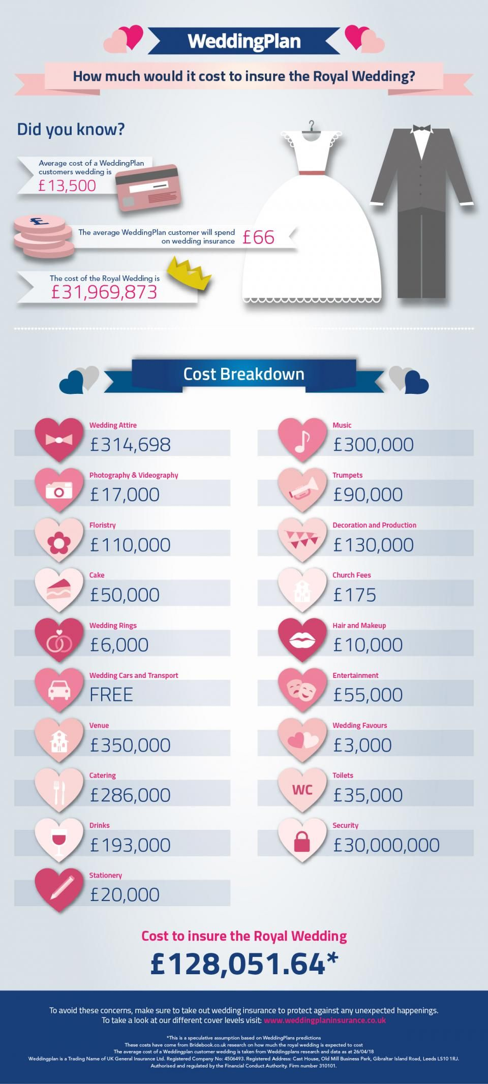 Royal Wedding Cost.How Much Would It Cost To Insure The Royal Wedding