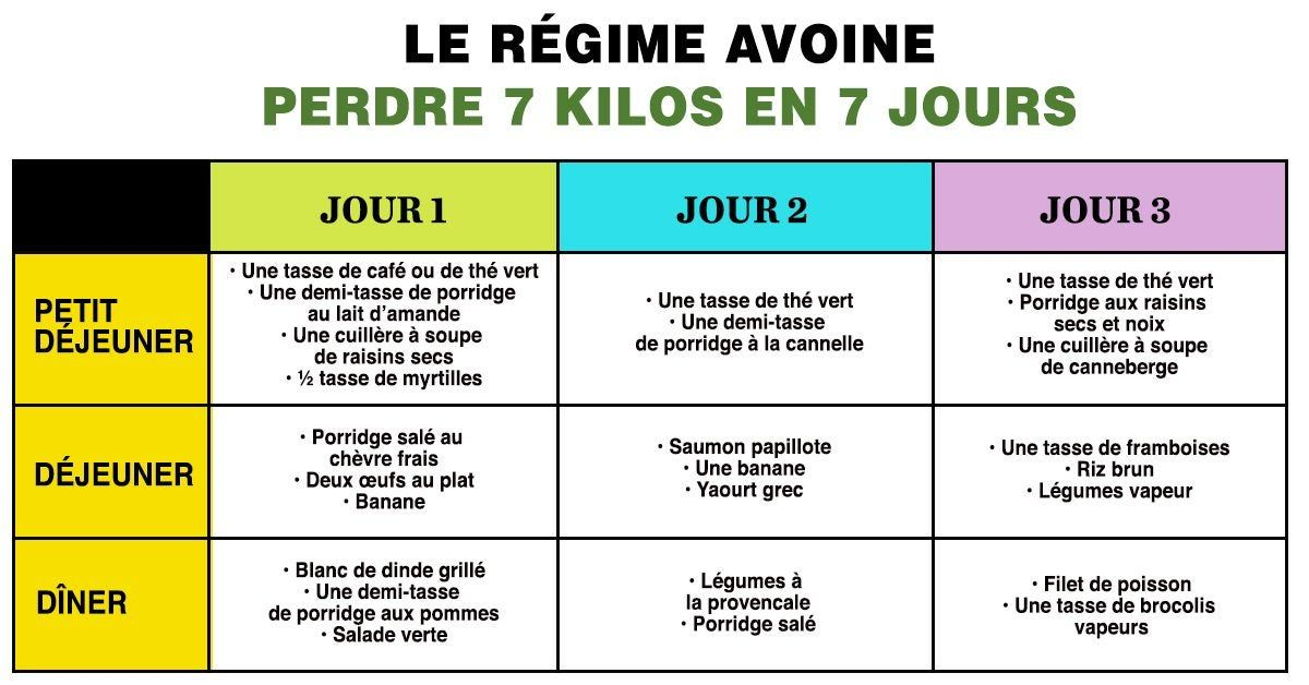 Perdre Du Poids Le Regime Avoine Eliminer 7 Kilos En 7 Jours Regime Avoine Perdre Du Poids