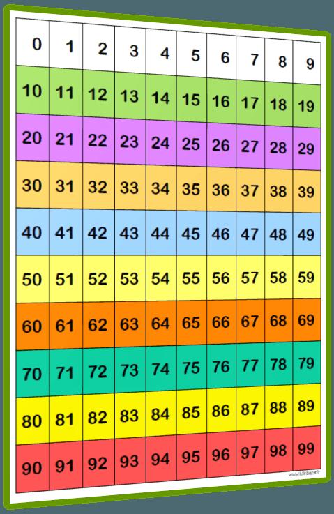 tableau des nombres   Tableau des nombres, Mathématiques et Affichage