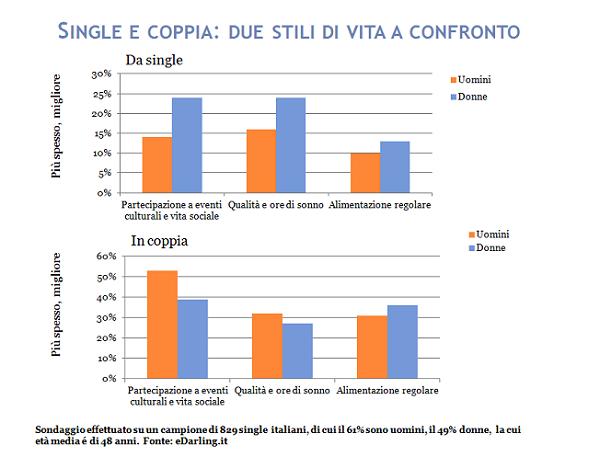 Single vs Coppia: dove si incontrano salute e serenità? Scopri i risultati del sondaggio di eDarling! #single #coppia #edarlingitalia