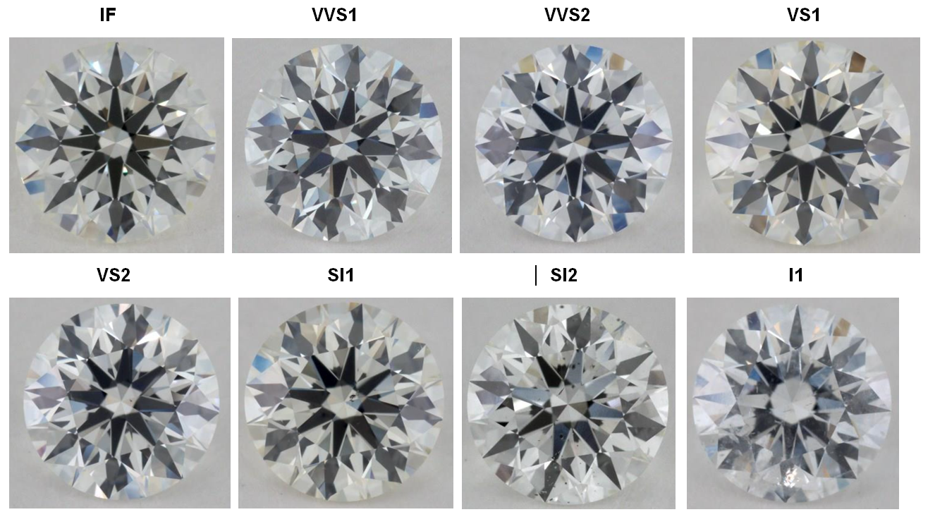 diamond color and clarity chart - I can never remember