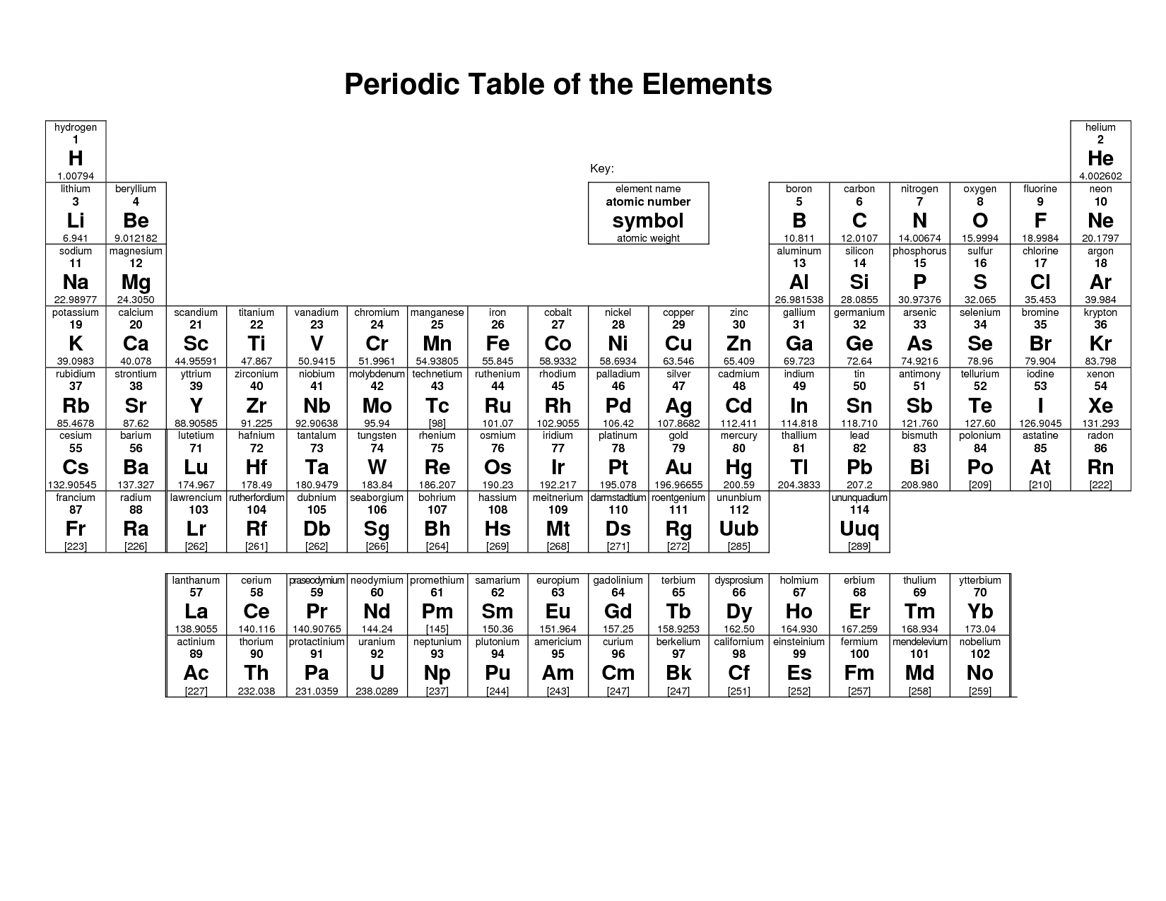 33 Awesome Printable Periodic Table Of Elements Images