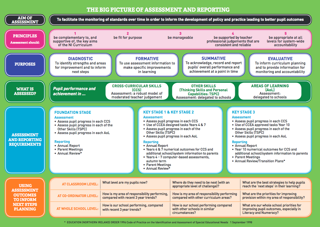 The 'Big Picture' of Assessment and Reporting from Northern Ireland Curriculum