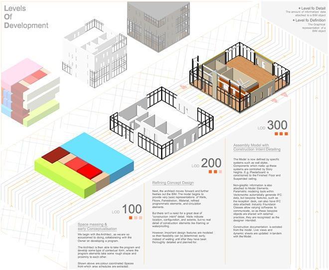 Cpd 5 2017 Bim Levels Of Detail Information Bd Building Design In 2020 Bim Conceptual Model Architecture Bim Model