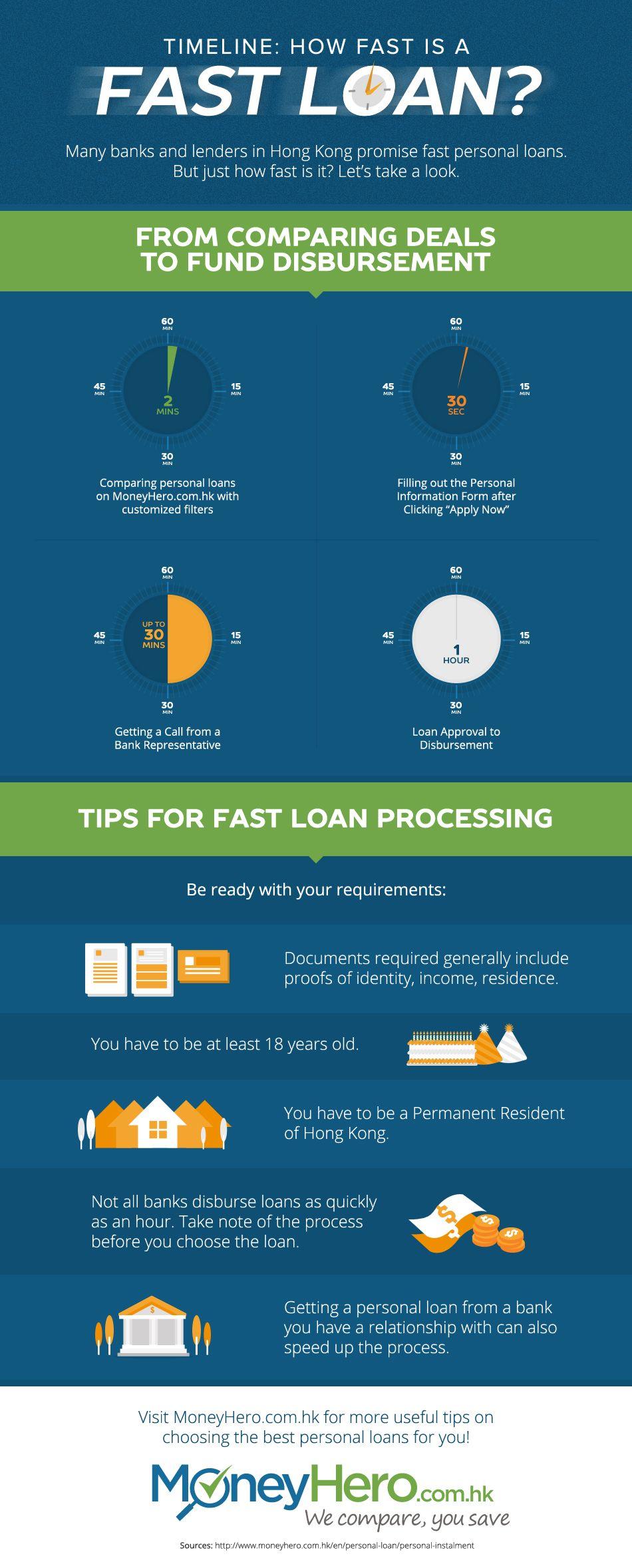 Infographic Timeline How Fast Is A Fast Loan Personal Loans Fast Loans Loan