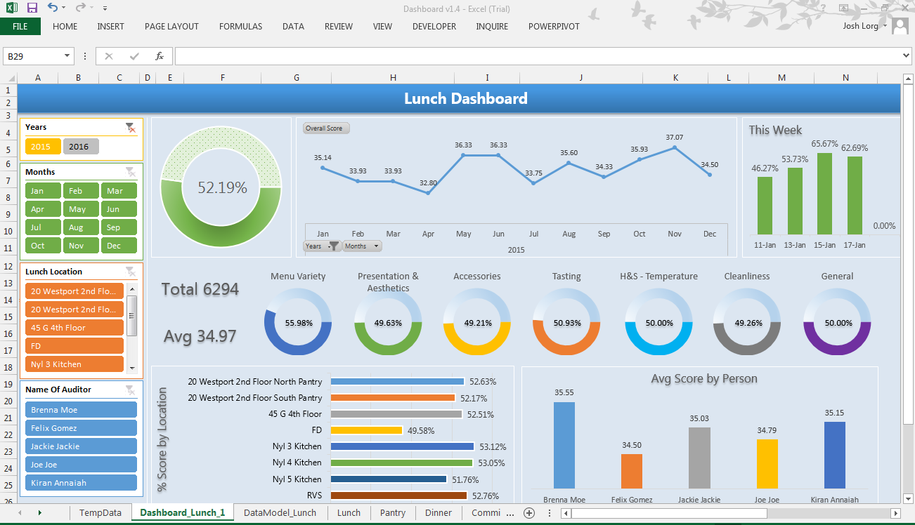 Excel Dashboard showing Trends, Averages, Aggregates, and ...