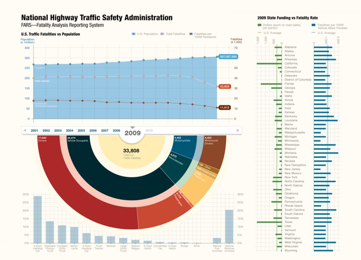 The Nut Behind the Wheel Traffic safety, Highway traffic