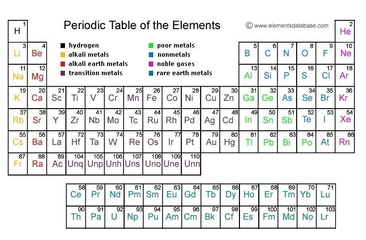 Find just about any type of periodic table you want in pdf form to - best of periodic table of elements and their uses pdf