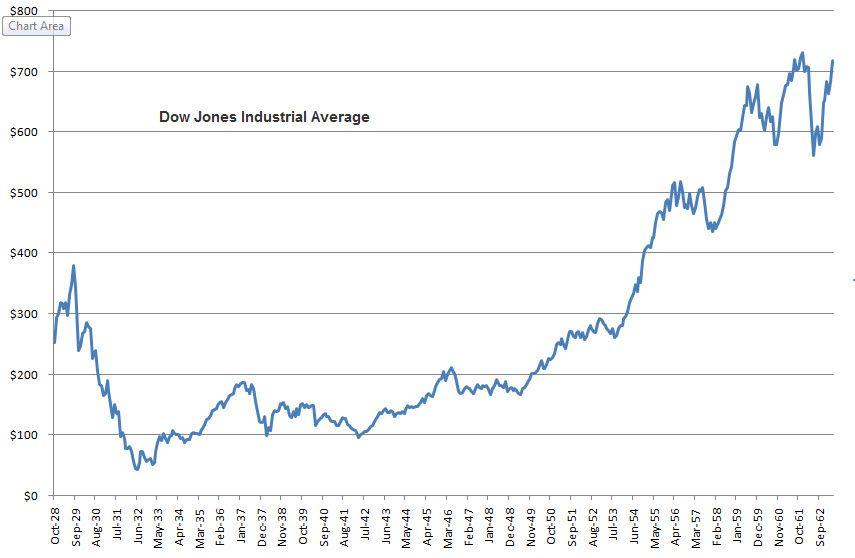 1929 1963 Dow Jones Industrial Average The Long View Stock Charts Dow Jones Industrial Average Dow Jones