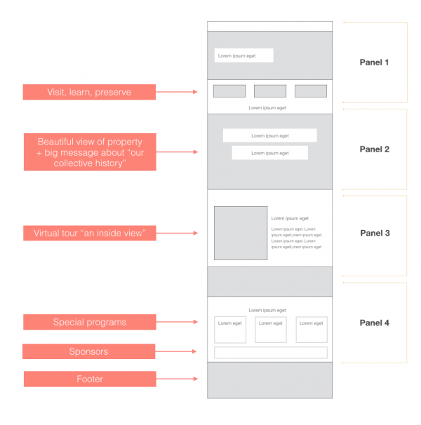 Best Practices For Nonprofit Website Design Wireframes For Web Design Project For Nonprofit Nonprofit Website Design Website Design Nonprofit Website