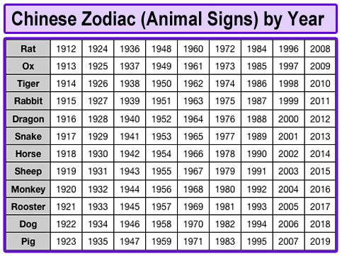 Chinese New Year Animal For 1976