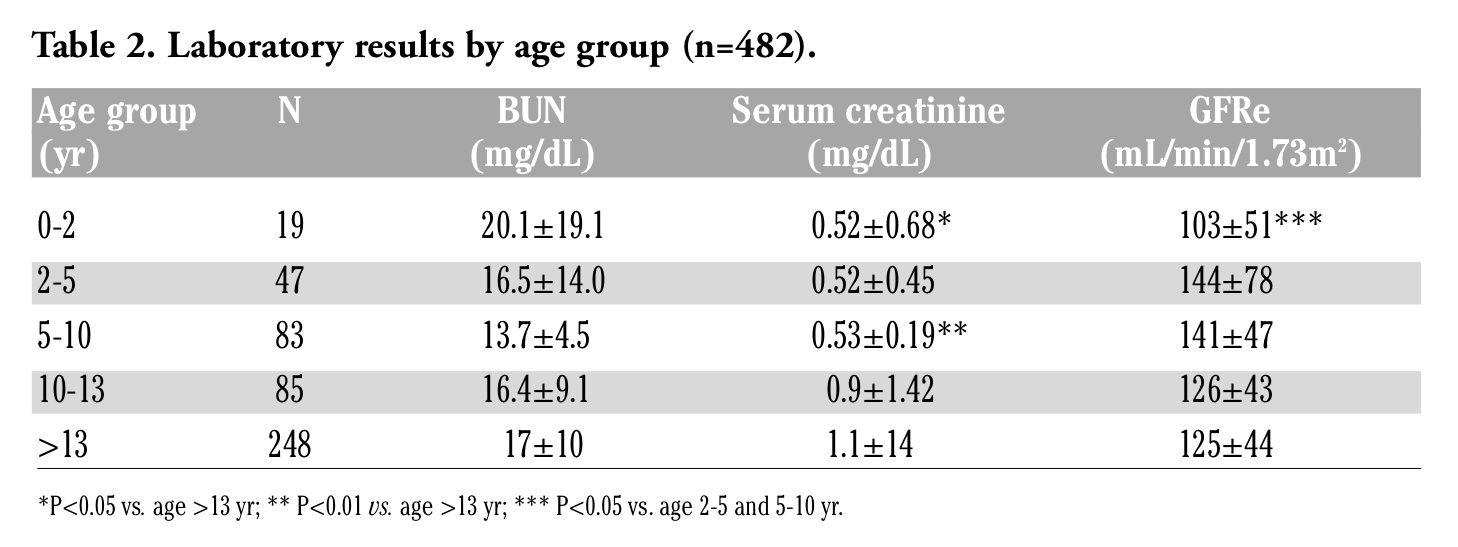 http renaldiet us bun creatinine ratio html bun creatinine ratio what it really means bun