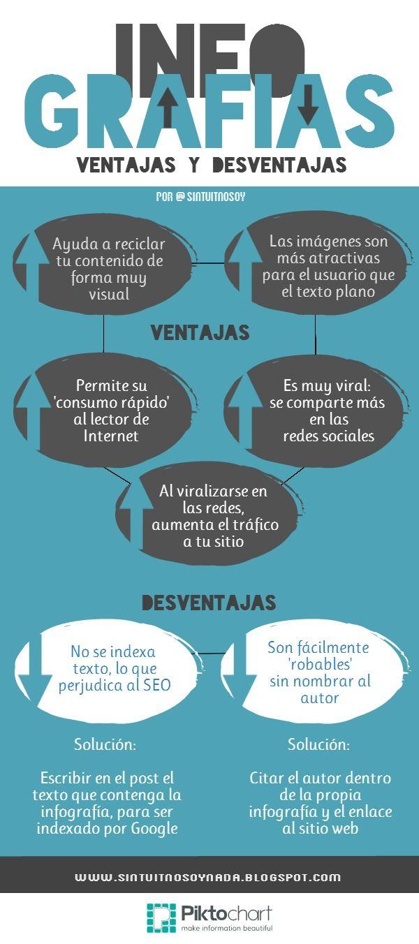 Sin Tuit No Soy Nada Ventajas E Incovenientes De Una Infografía Infografia Tecnologias De La Informacion Y Comunicacion Marketing