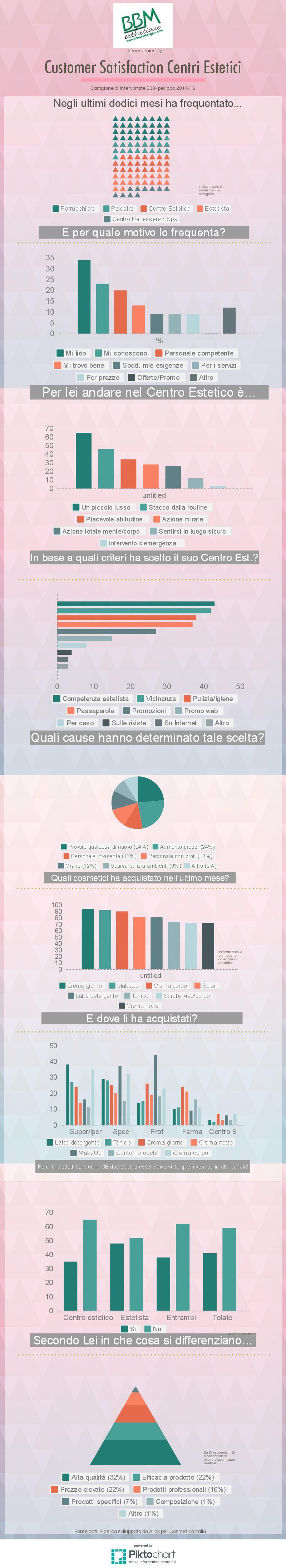 Customer Satisfaction Centri Estetici 2015 #infografica #centriestetici #bbmesthetique