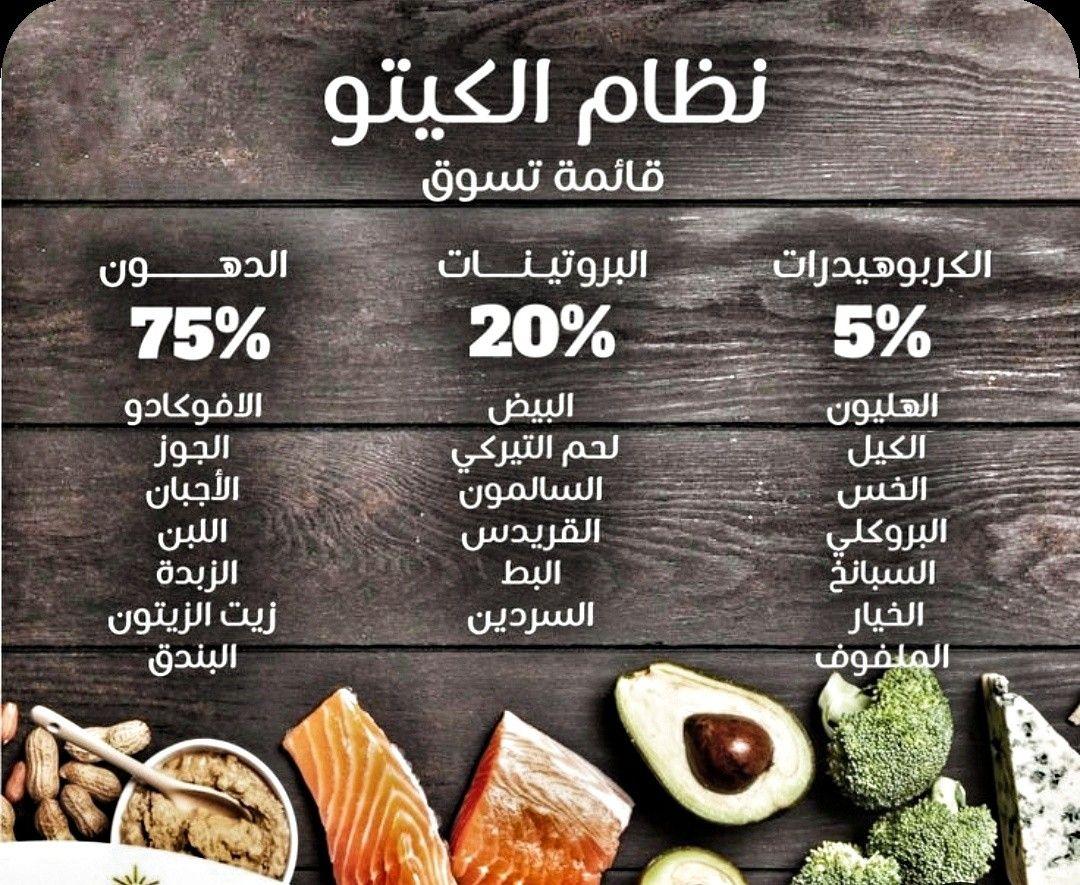 خلاصة نظام الكيتو Keto Diet Food List Kito Diet Helthy Food