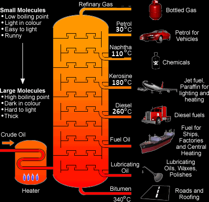 math worksheet : a diagram representing the distillation of crude oil it shows the  : Fractional Distillation Worksheet