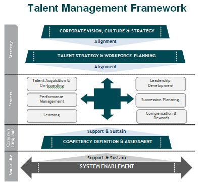 5rtp resourcing talent planning This unit provides an introduction to resourcing and talent planning process studying this unit will enable learners to understand the factors which impact on an organisation's resourcing and talent planning policy.