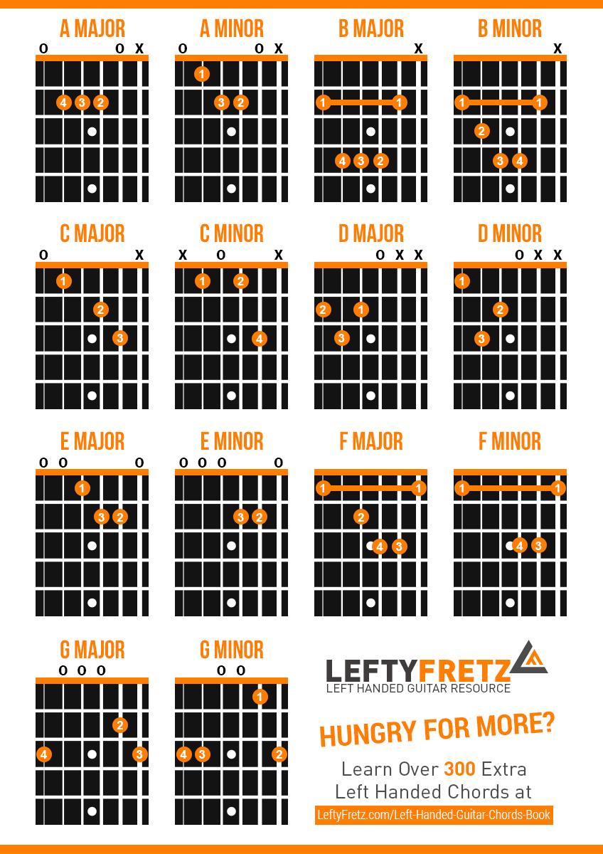 Interactive Left Handed Guitar Chords Diagram   Schoolin ...