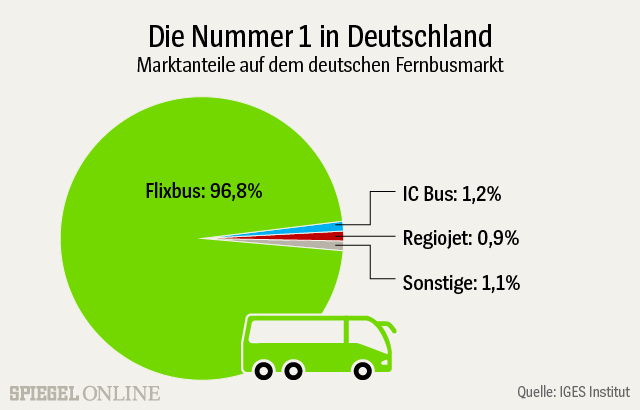 Fernbusse Working Conditions At Flixbus Risk On Wheels Bus