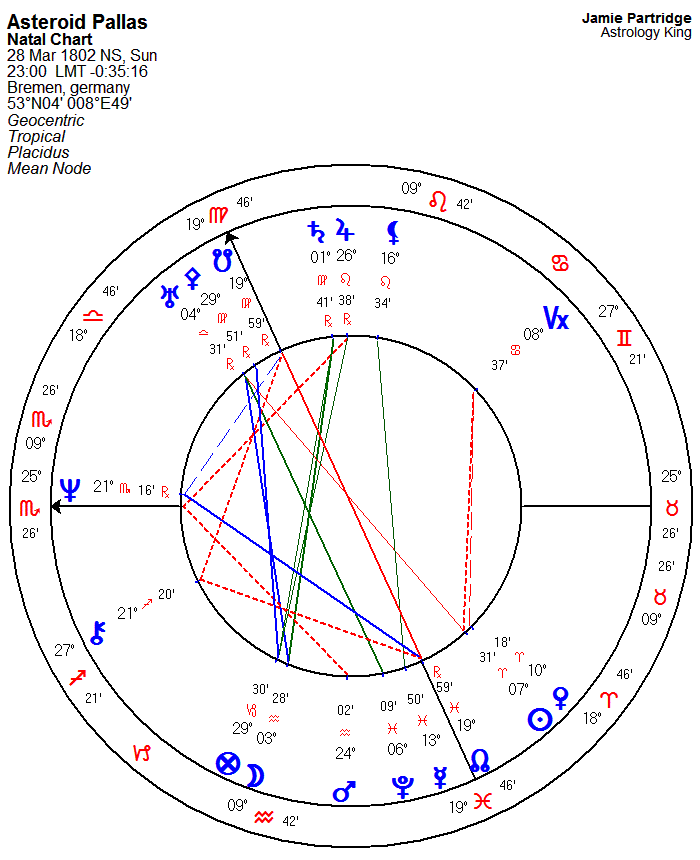 The Asteroid Signs