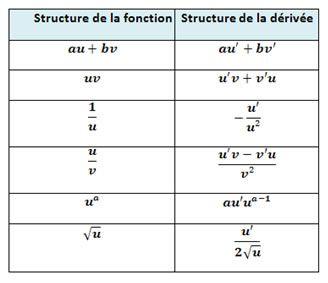les fonctions dérivées 1ère Mathématiques