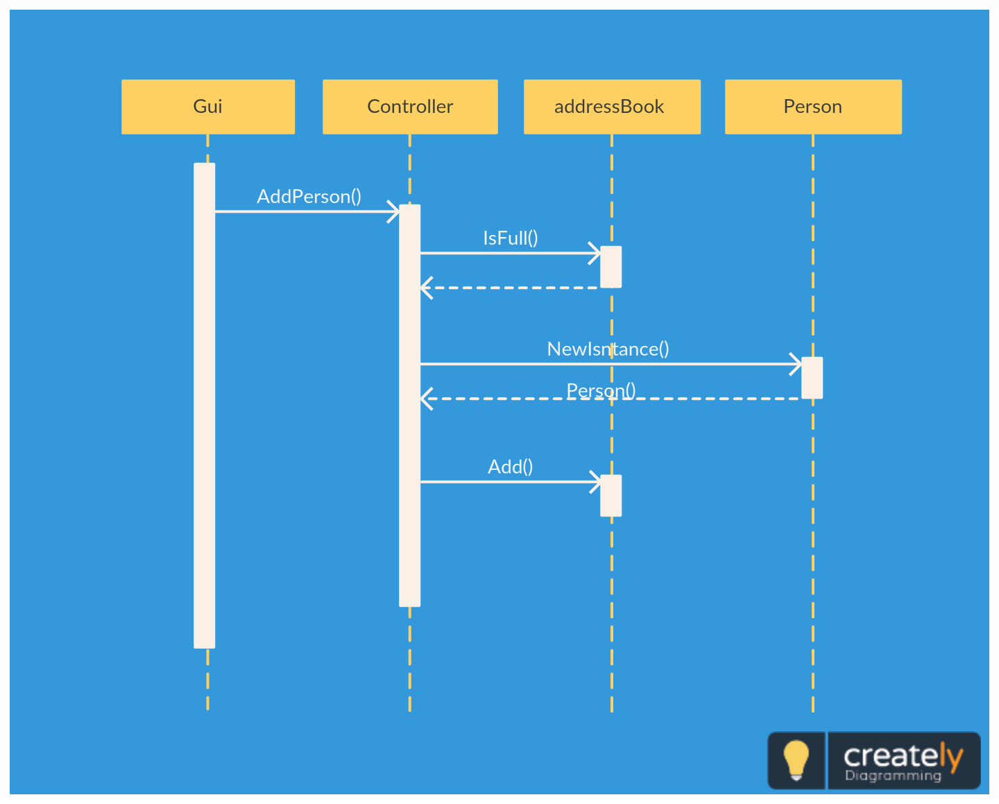simple address book application sequence diagram template sequence