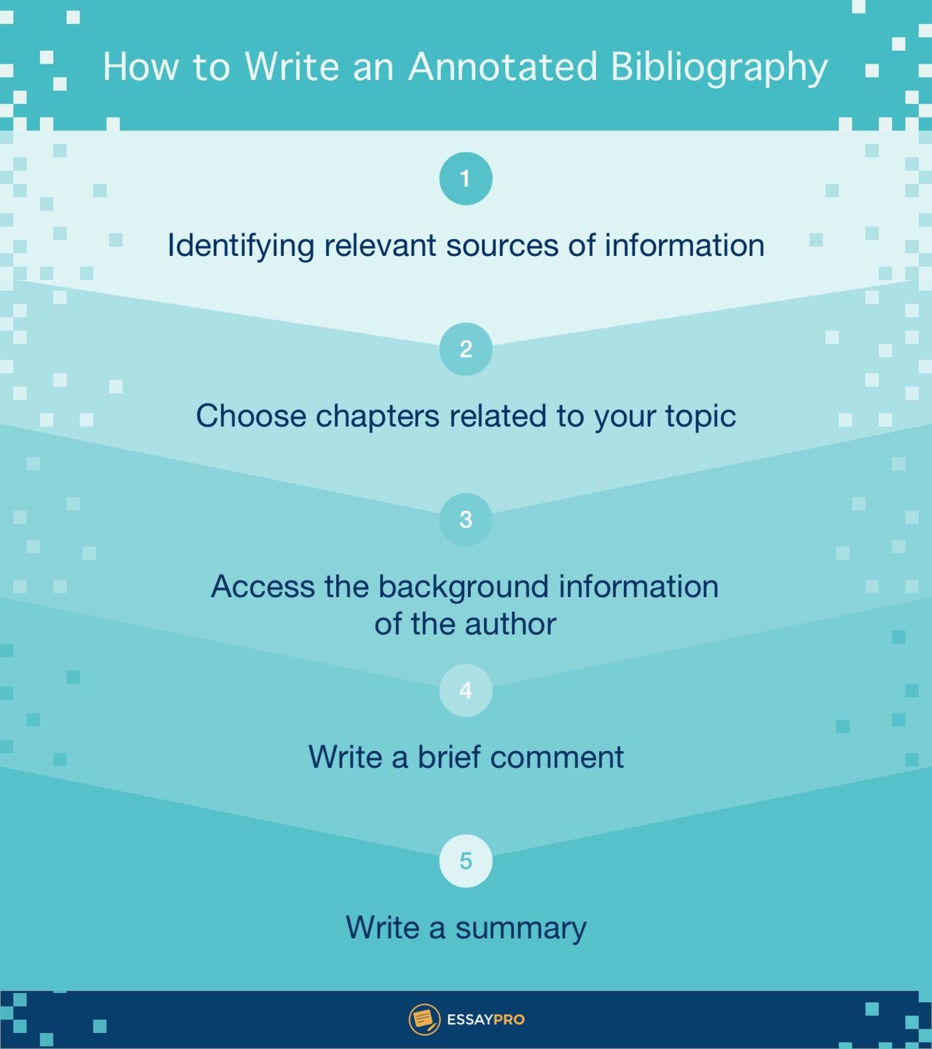 How To Write An Annotated Bibliography Essay Writing Help Cite Book Chapter Chicago