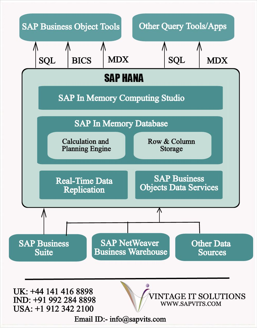 Considering to other databases the architecture of sap hana is considering to other databases the architecture of sap hana is expensive and very different malvernweather Choice Image