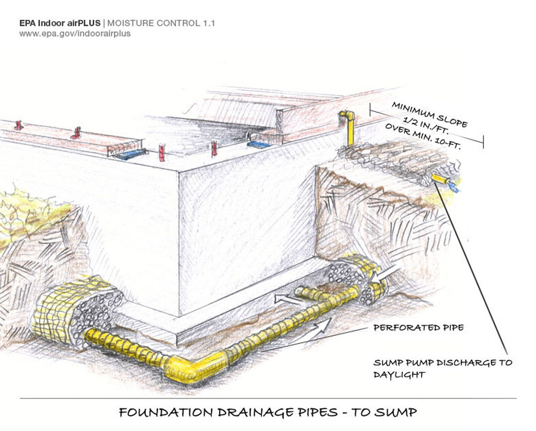 foundation drainage drain tile