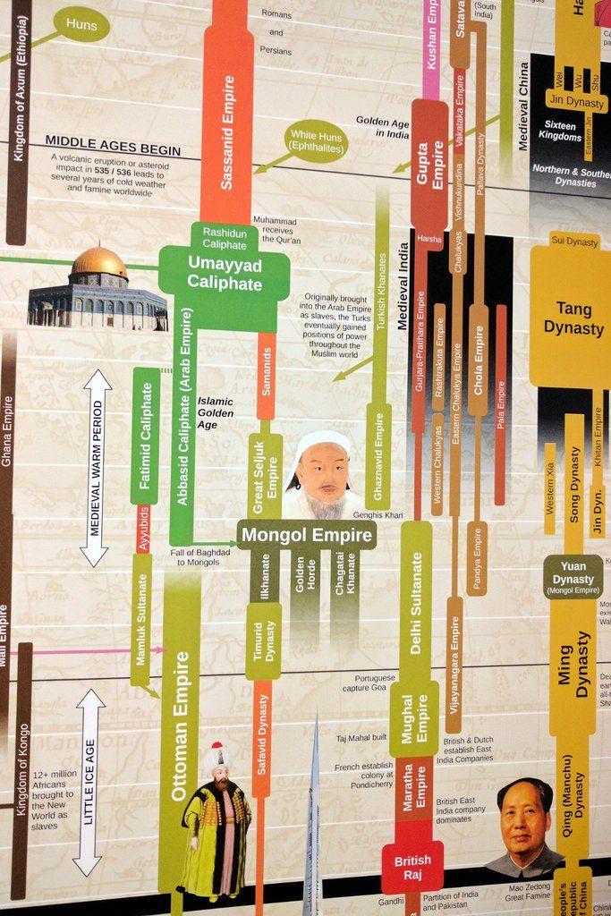 Timeline of World History   World history classroom, World ...