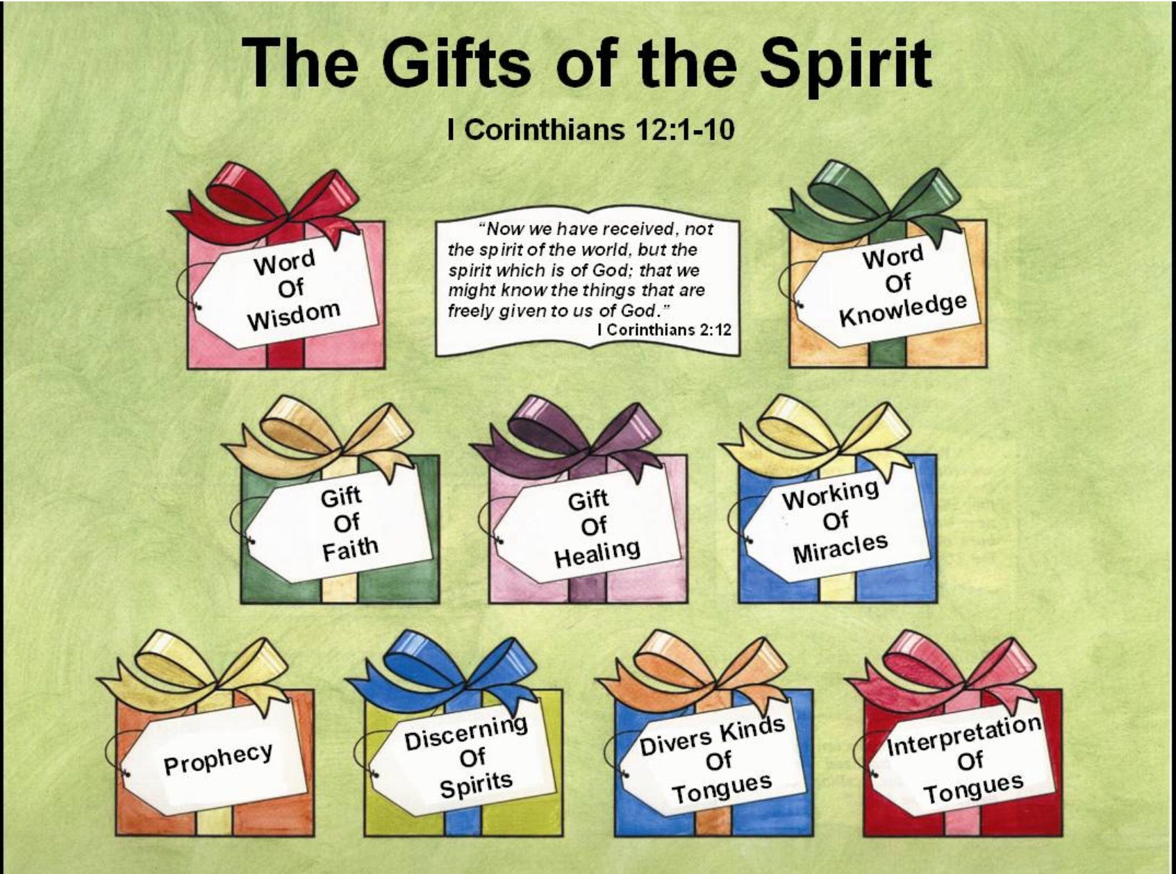 Gifts of the spirit gifts of the spirit