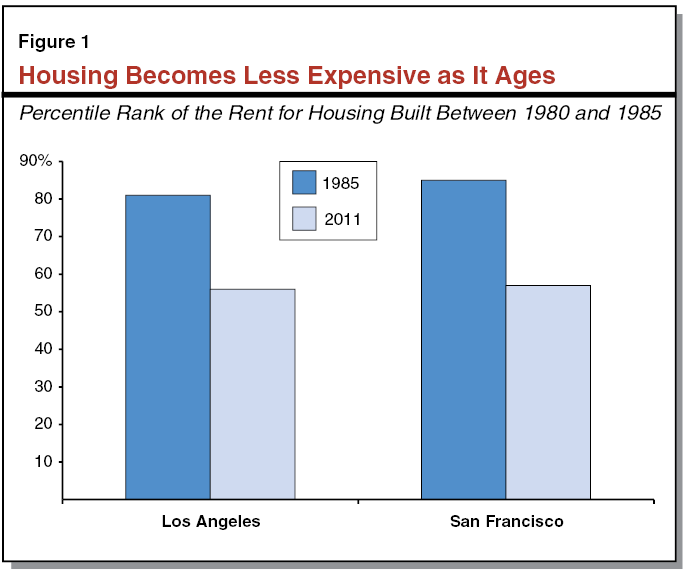 San Jose Apartments Low Income: Pin About Building A House On Silicon Valley Region