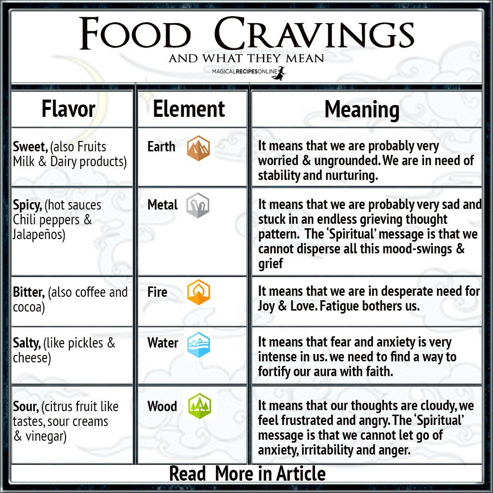 Food Cravings Magic What Does It Mean If You Crave For Sweets Etc Magical Recipes Online Food Cravings Craving Meanings Cravings