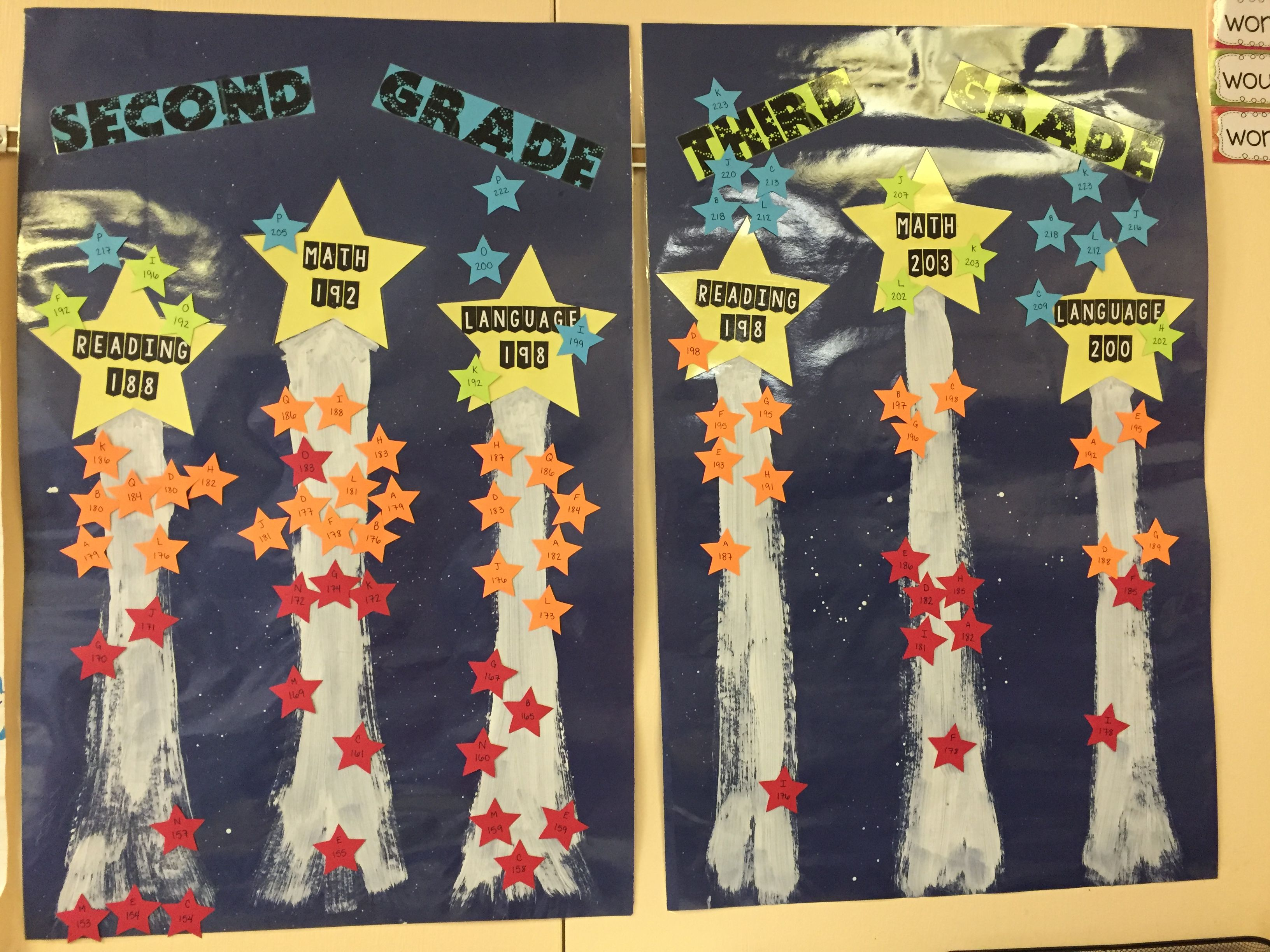 Nwea Map Data Wall For My Second And Third Graders