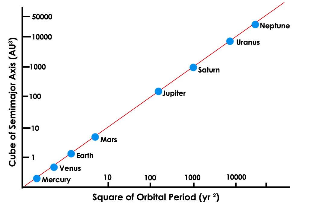 Kepler S Third Law Click Here For Original Source Url Mars And