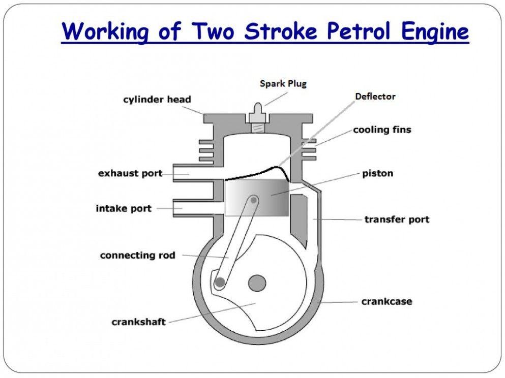 4 Stroke Petrol Engine Line Diagram Di 2020