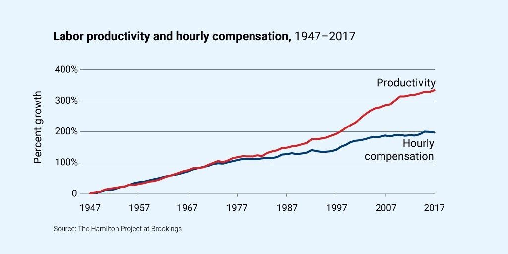 Productivity Vs Compensation Graphing Chart Productivity