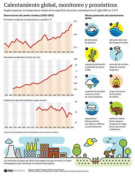 Infografía del Calentamiento Global