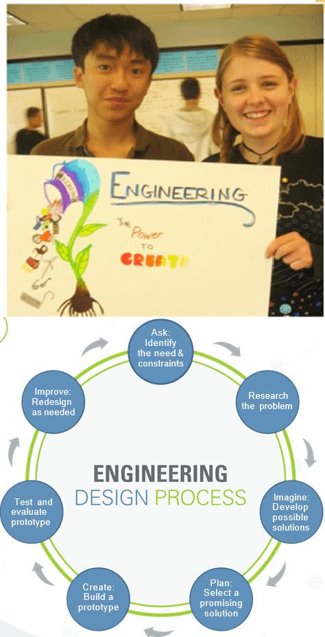 Creative Engineering Design Unit Engineering Design Engineering Design Process Design Challenges