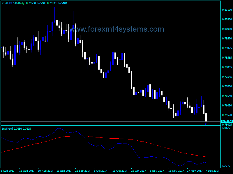 Forex Ins Trend Indicator Business Investment Forex Investing