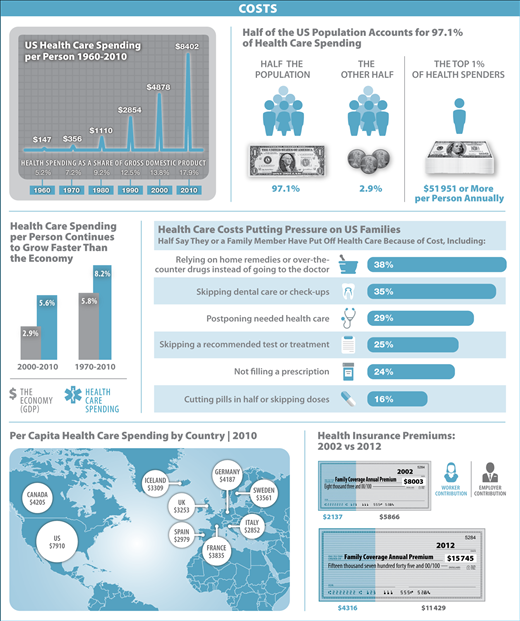 Costs Healthcare Infographics Health Policy Healthcare Costs