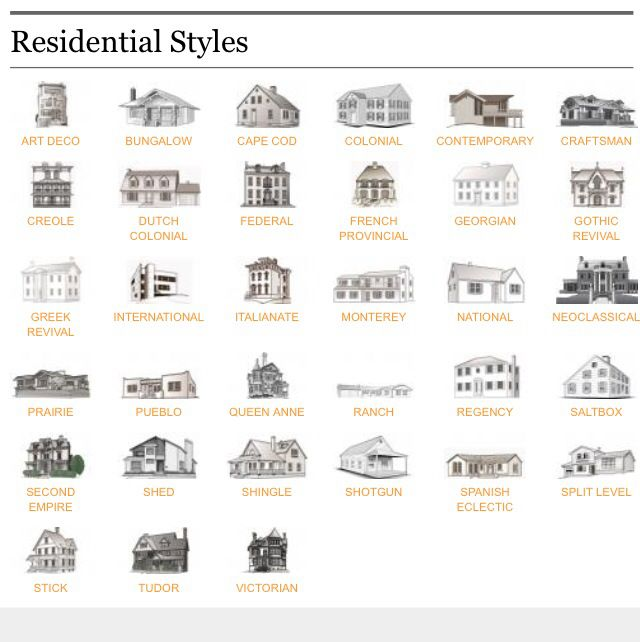 Types Of Houses Home Architecture Styles Types Of Houses Styles House Architecture Styles