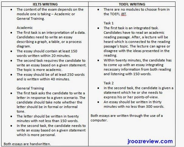 ielts writing versus toefl writing