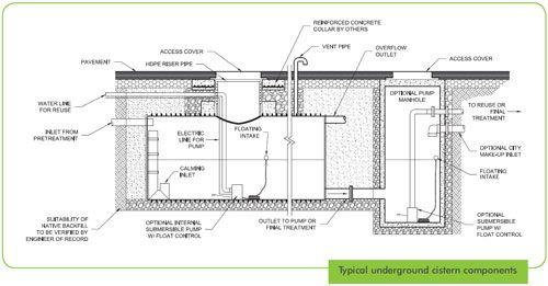 Urbangreen rainwater harvesting for Cistern plans