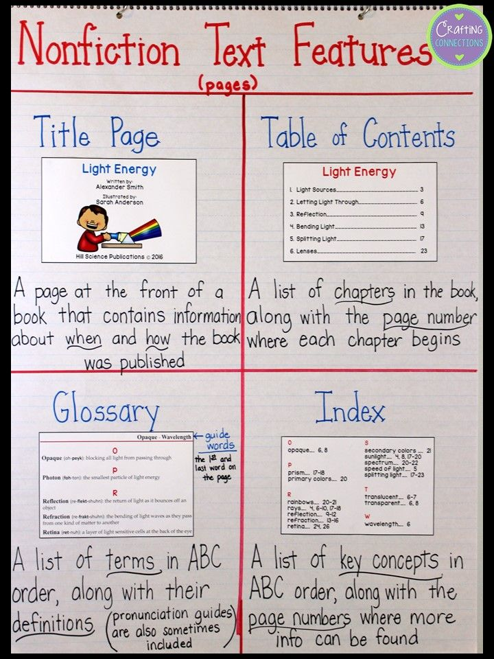 Nonfiction text features anchor chart including  freebie also non fiction this is what  want for rh pinterest