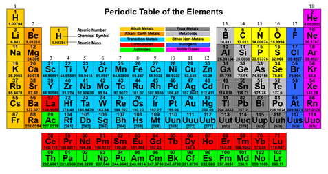 Chemistry is a very broad field of study and for many or most very this is the periodic table of the elements with a slightly modern twist the periodic table as it is better known is probably the most recognized symbol urtaz Images